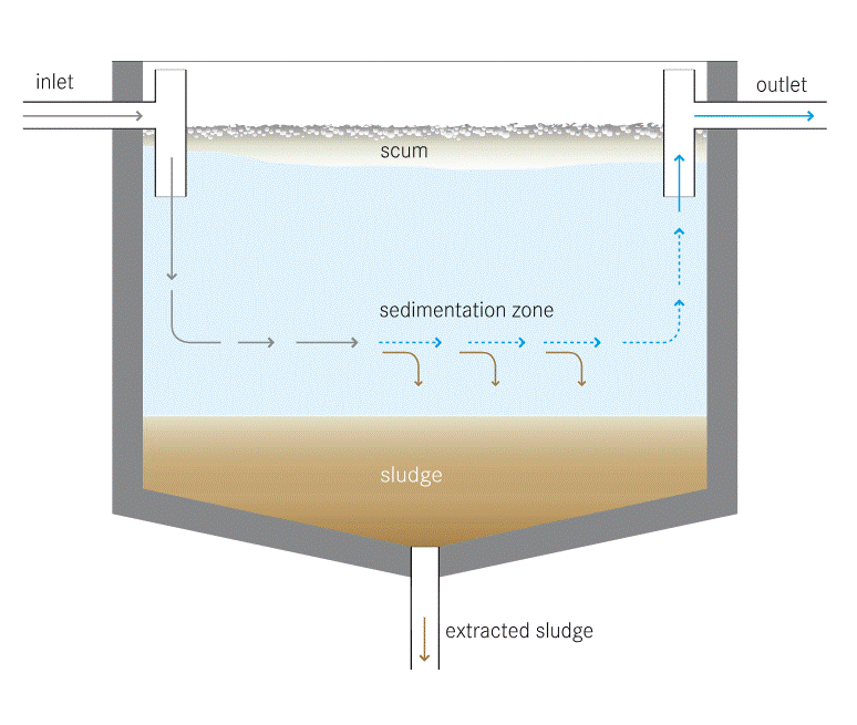 sand collector