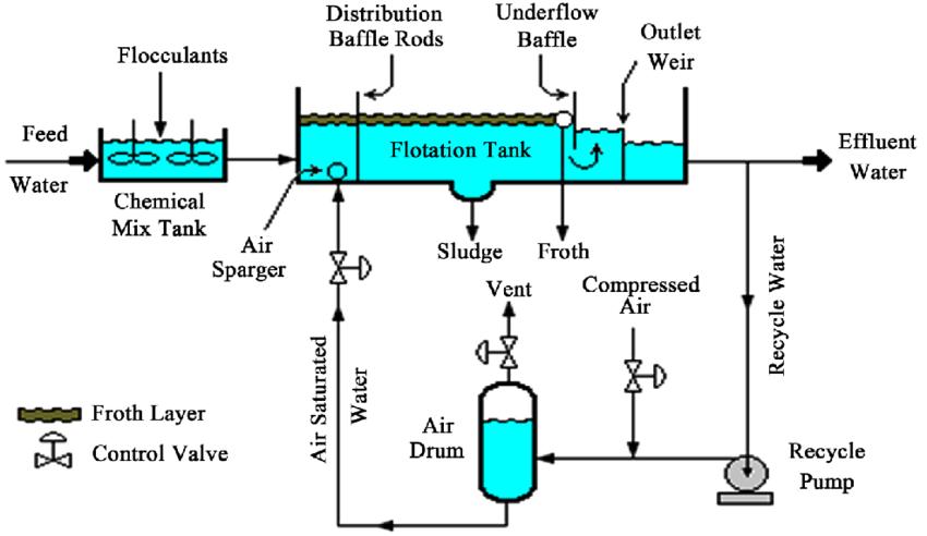 DAF-Schematic